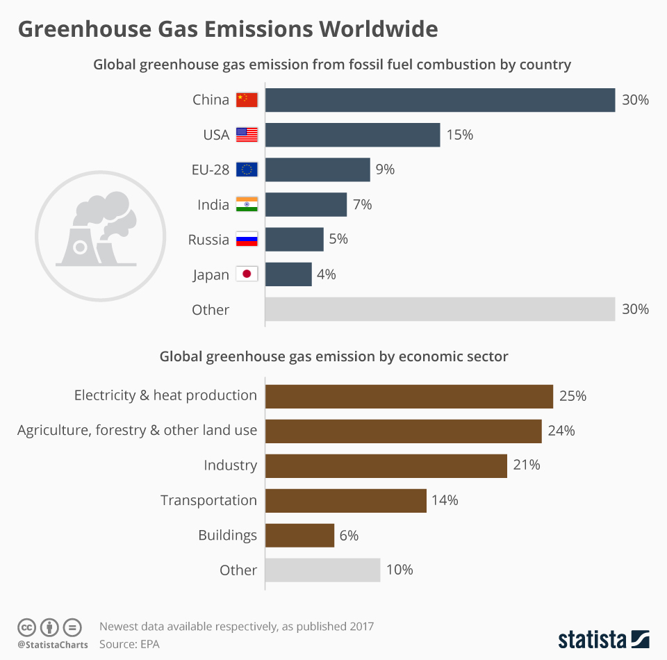 Global Greenhouse Gas Emissions By Country And Industry