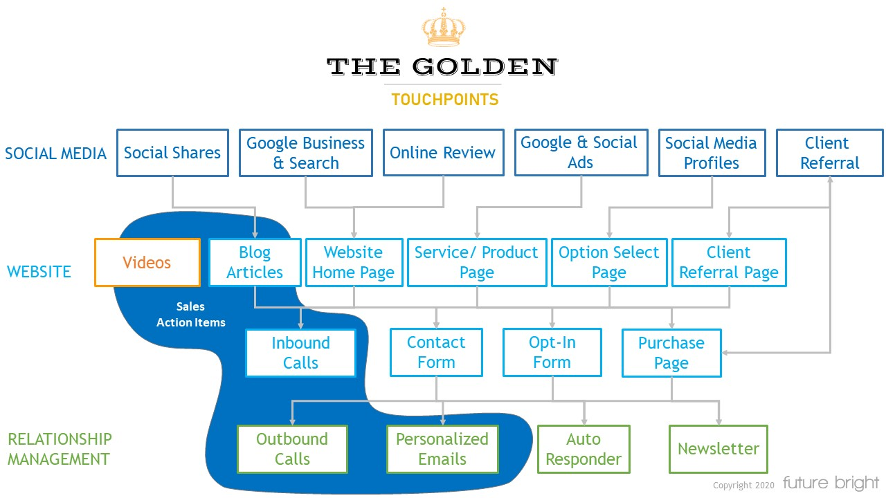 The Golden Touchpoints Chart - Future Bright