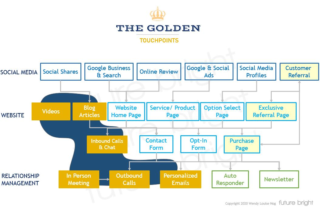 The Golden Touchpoints
